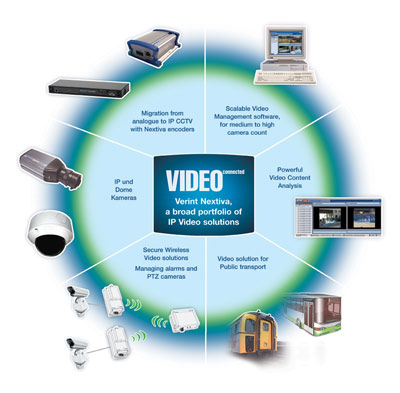 BIG EYE Advanced Surveillance Systems and Distibutors for